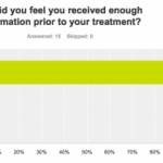 Aurora Skin Clinics: Patient Satisfaction Results