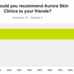 Aurora Skin Clinics Treatment Satisfaction Results