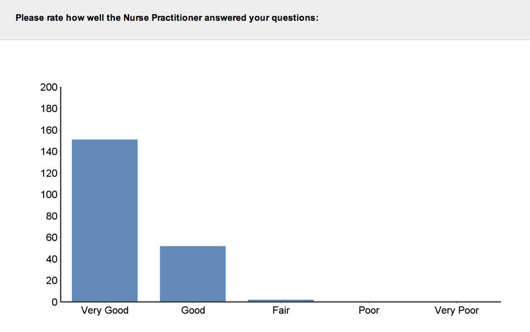 Aurora Skin Clinics: Photo showing how well Nurse Practitioner answered questions