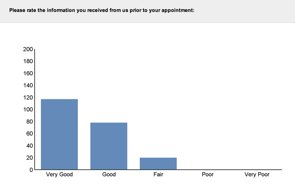 Aurora Skin Clinics: Photo showing rating of information received