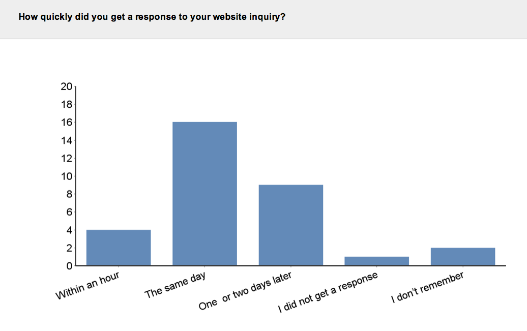 Aurora Skin Clinics: Photo showing response time to web enquiry